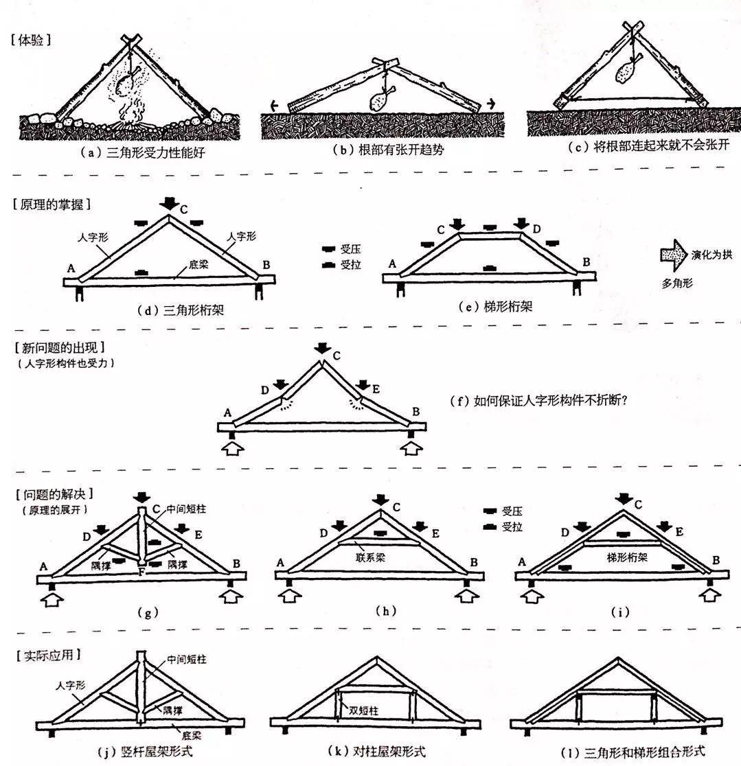 三角建筑简笔画