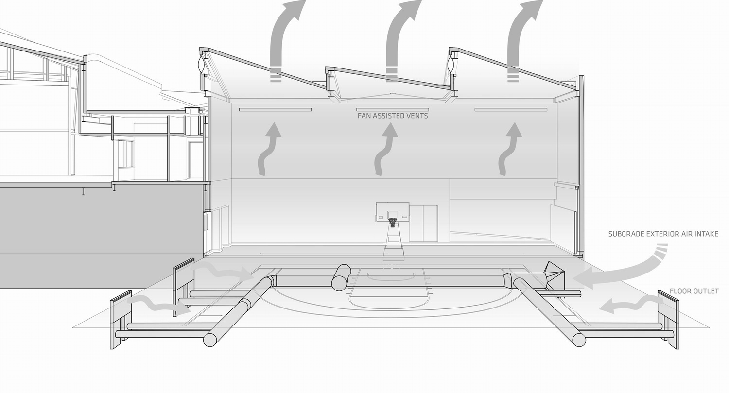 调整大小 ucla-basketball-facility-kevin-daly-architects-architecture-los-angeles-california-usa_dezeen_2364_ventilation-diagram.jpg